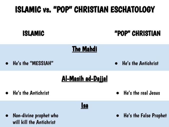 ISLAMIC ESCHATOLOGY vs. POP CHRISTIAN ESCHATOLOGY